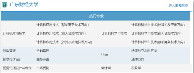 广东财经大学自考计算机应用技术招生简章
