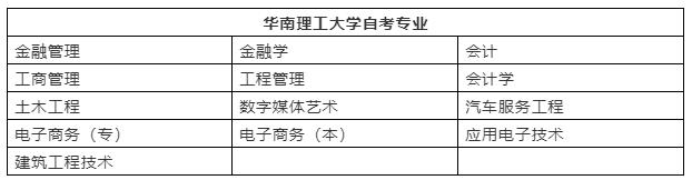 华南理工大学自考招生专业有哪些?