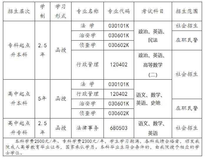 广东警官学院2020年成人高考招生简章