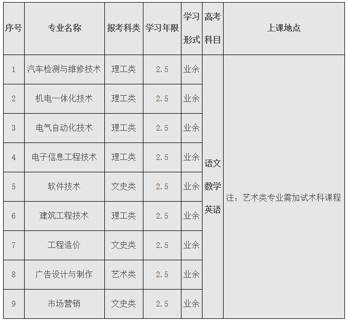 广东白云学院成人高等教育2020年专科招生简章