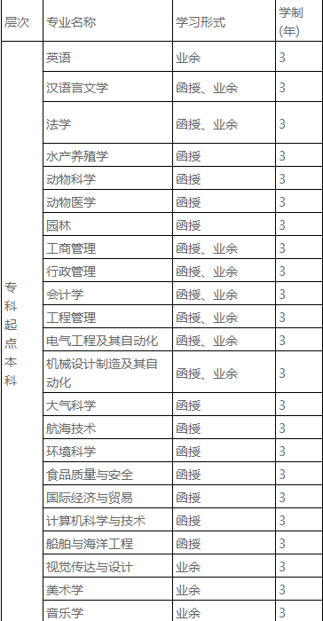 广东海洋大学2020年成人高等教育招生简章