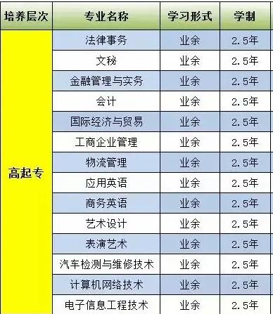 广东文理职业学院2021年成人高考招生简章