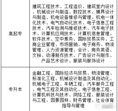 广东理工学院2021年成人高等教育招生简章