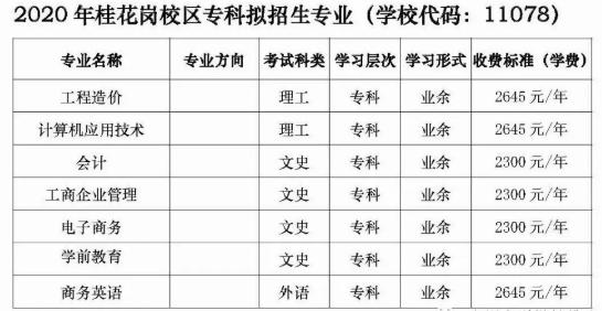 广州大学桂花岗校区成人高等教育招生简章