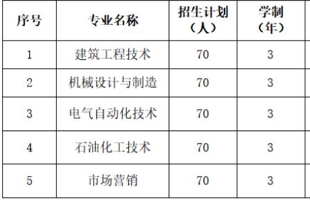 广东石油化工学院招生简章
