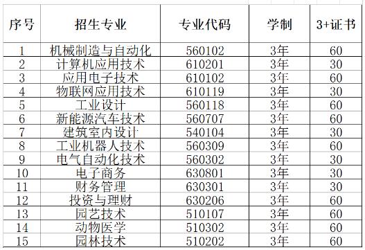 惠州工程职业学院2021年继续教育报考指南