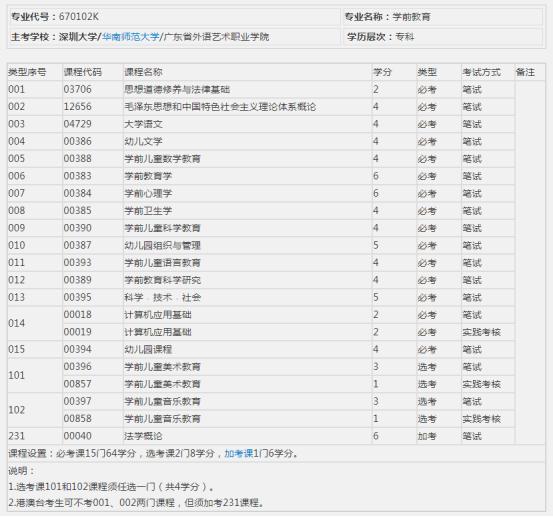 深圳自考学前教育难吗?