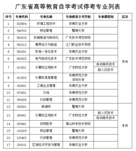 2021年深圳自考停考项目!