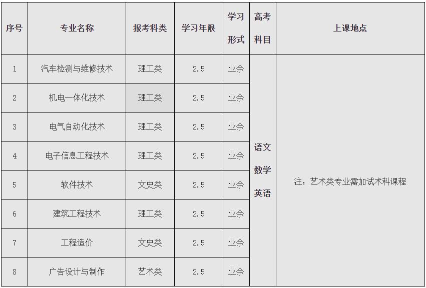 2021广东白云学院成人高考专科招生简章