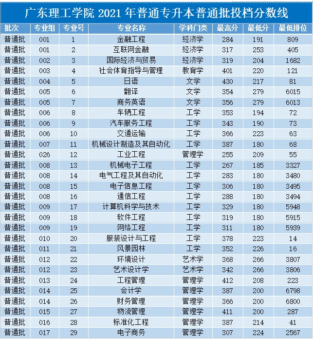 广东理工学院普通专升本投档录取分数线公布