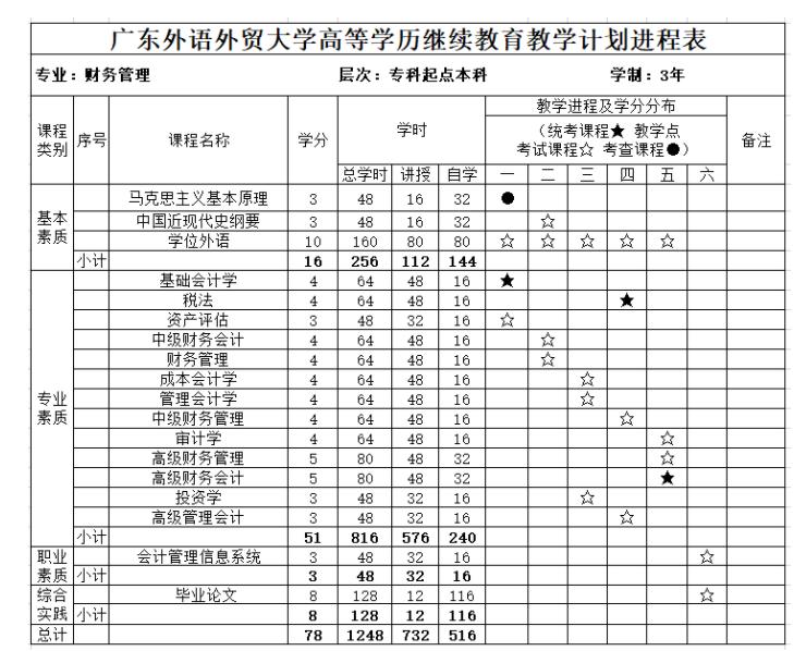 2021年广东外语外贸大学成人高考财务管理招生简章