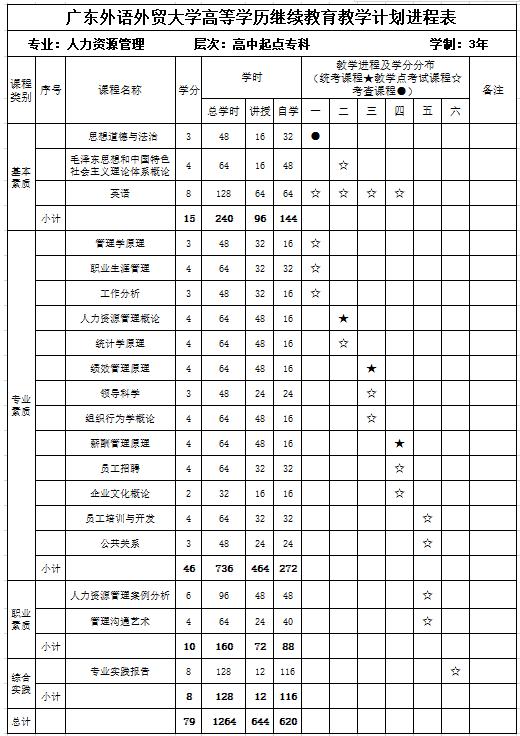 广东外语外贸大学成考人力资源管理