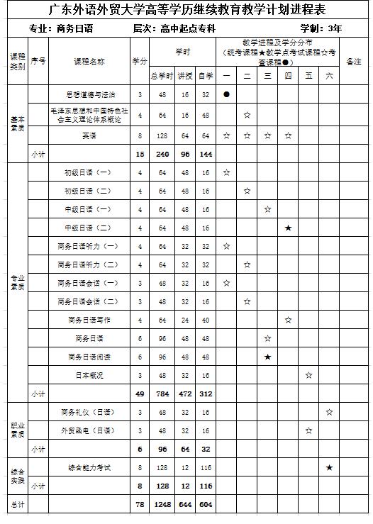 广东外语外贸大学成人高考商务日语招生简章