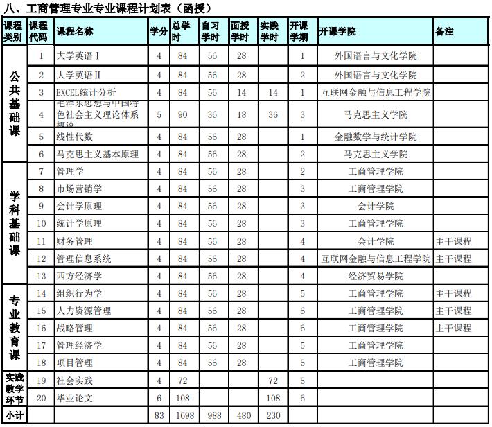 广东金融学院成人高考 工商管理专业(专升本)人才培养方案