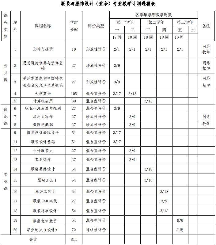 深圳职业技术学院成人高考(高起专业余)服装与服饰设计专业人才培养方案