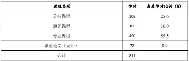 深圳职业技术学院成人高考(高起专业余)社区管理与服务专业人才培养方案