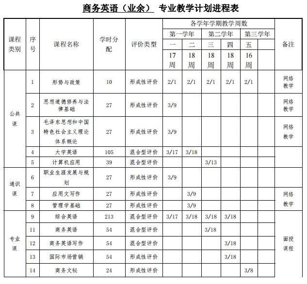 深圳职业技术学院成人高考(高起专业余)商务英语专业人才培养方案
