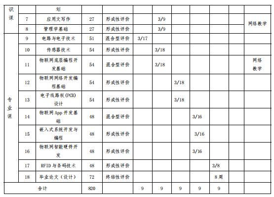 深圳职业技术学院成人高考(高起专业余)物联网应用技术专业人才培养方案