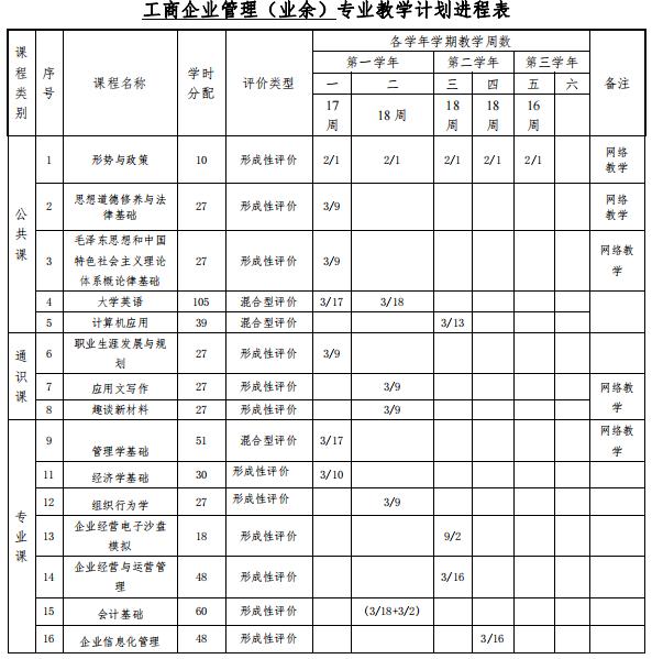 深圳职业技术学院成人高考(高起专业余)工商企业管理专业人才培养方案