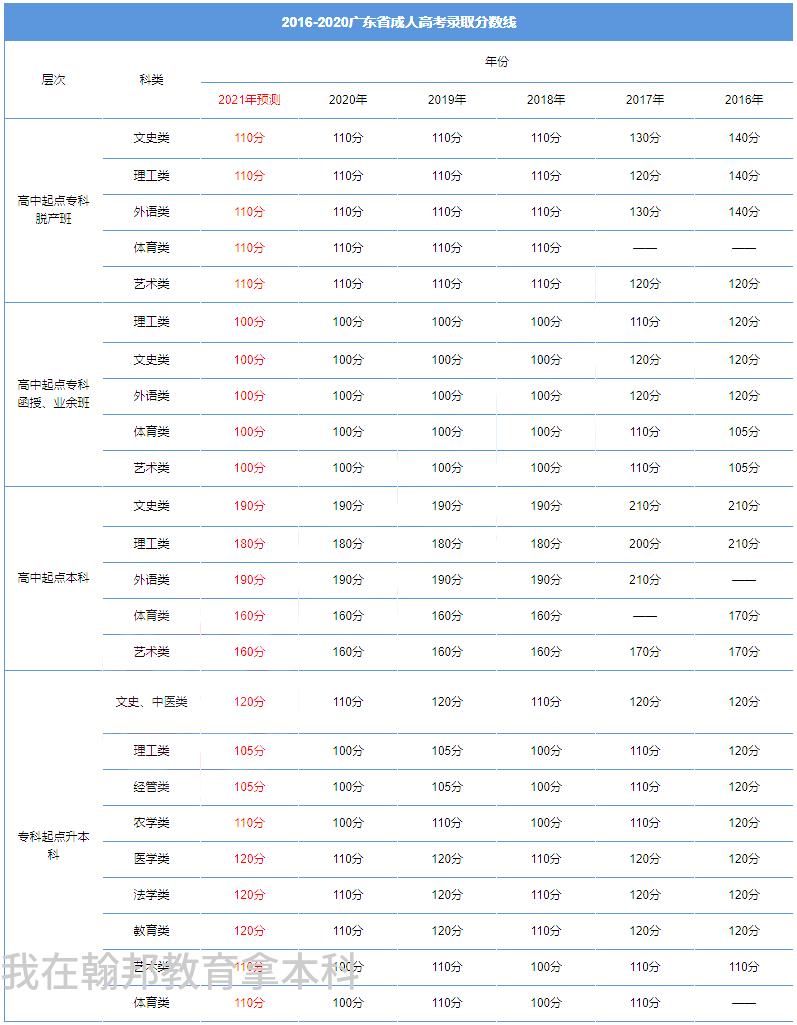 广东成人高考录取分数线是多少( 啥也不会成人大专考试多少分及格)